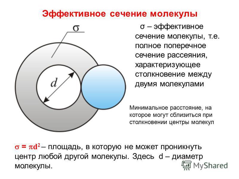 Эффективное сечение молекулы σ – эффективное сечение молекулы, т.е. полное поперечное сечение рассеяния, характеризующее столкновение между двумя молекулами = d 2 – площадь, в которую не может проникнуть центр любой другой молекулы. Здесь d – диаметр