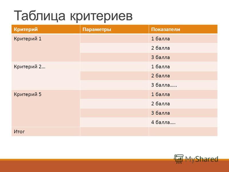 Таблица критериев Критерий ПараметрыПоказатели Критерий 11 балла 2 балла 3 балла Критерий 2…1 балла 2 балла 3 балла….. Критерий 51 балла 2 балла 3 балла 4 балла…. Итог