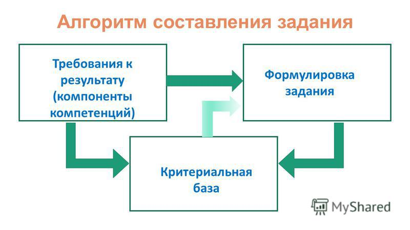 Алгоритм составления задания Требования к результату (компоненты компетенций) Формулировка задания Критериальная база
