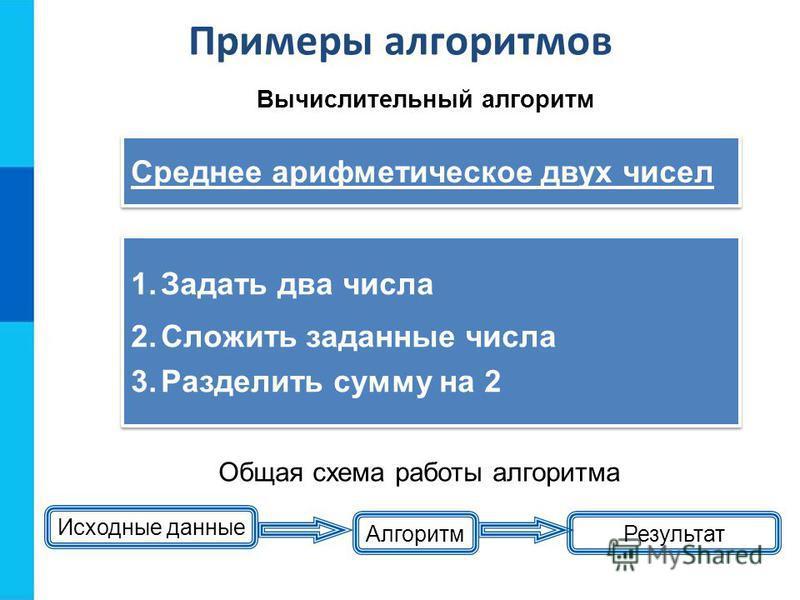 Примеры алгоритмов Исходные данные Алгоритм Результат Общая схема работы алгоритма 1. Задать два числа 2. Сложить заданные числа 3. Разделить сумму на 2 1. Задать два числа 2. Сложить заданные числа 3. Разделить сумму на 2 Вычислительный алгоритм Сре
