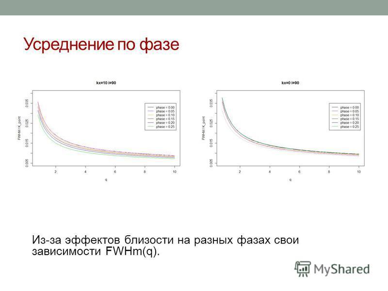 Усреднение по фазе Из-за эффектов близости на разных фазах свои зависимости FWHm(q).