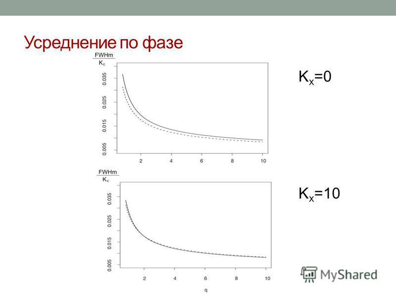 Усреднение по фазе K x =0 K x =10