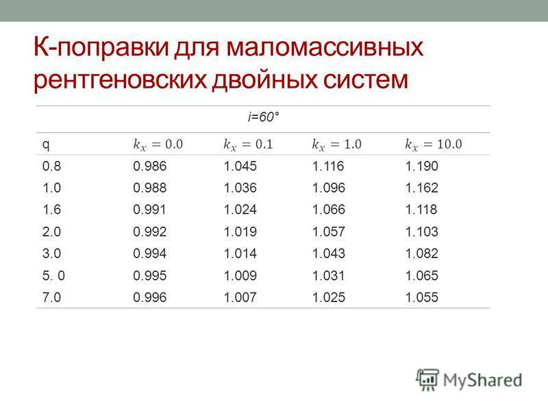 К-поправки для мало массивных рентгеновских двойных систем i=60° q 0.80.9861.0451.1161.190 1.00.9881.0361.0961.162 1.60.9911.0241.0661.118 2.00.9921.0191.0571.103 3.00.9941.0141.0431.082 5. 00.9951.0091.0311.065 7.00.9961.0071.0251.055