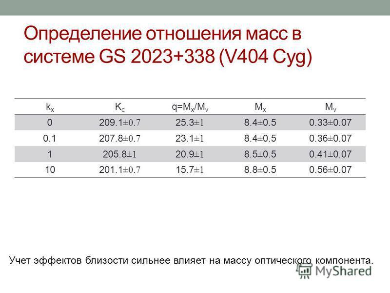 kxkx KcKc q=M x /M v MxMx MvMv 0209.1 ±0.7 25.3 ±1 8.4 ± 0.50.33 ± 0.07 0.1207.8 ±0.7 23.1 ±1 8.4 ± 0.50.36 ± 0.07 1205.8 ±1 20.9 ±1 8.5 ± 0.50.41 ± 0.07 10201.1 ±0.7 15.7 ±1 8.8 ± 0.50.56 ± 0.07 Определение отношения масс в системе GS 2023+338 (V404