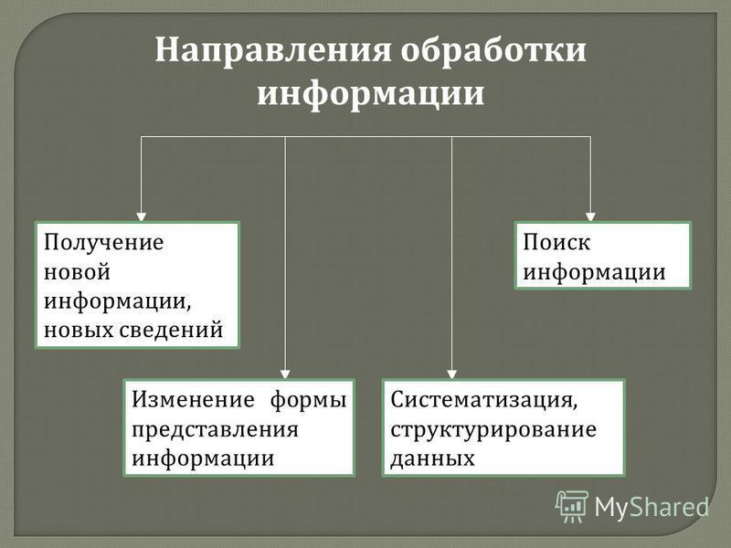 Направления обработки информации Получение новой информации, новых сведений Изменение формы представления информации Систематизация, структурирование данных Поиск информации