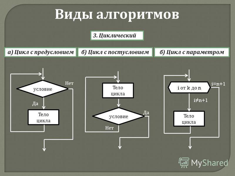 3. Циклический а ) Цикл с предусловием Виды алгоритмов Тело цикла условие Нет Да Тело цикла условие Нет Да б ) Цикл с постусловиемб ) Цикл с параметром Тело цикла i от k до n i=n+1 in+1