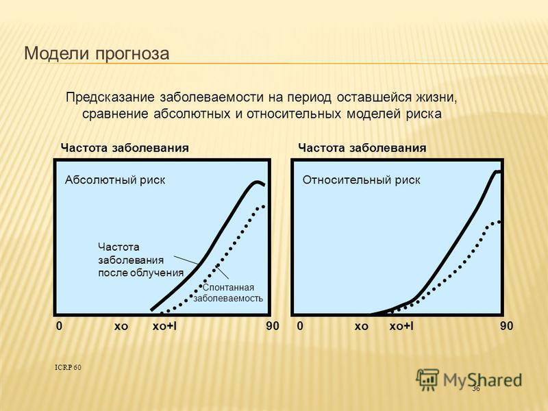 36 ICRP 60 Модели прогноза Предсказание заболеваемости на период оставшейся жизни, сравнение абсолютных и относительных моделей риска Абсолютный риск Относительный риск Частота заболевания 0 xo xo+l 90 Частота заболевания после облучения Спонтанная з