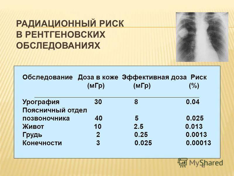 45 Обследование Доза в коже Эффективная доза Риск (м Гр) (м Гр) (%) Урография 30 8 0.04 Поясничный отдел позвоночника 40 5 0.025 Живот 10 2.5 0.013 Грудь 2 0.25 0.0013 Конечности 3 0.025 0.00013 РАДИАЦИОННЫЙ РИСК В РЕНТГЕНОВСКИХ ОБСЛЕДОВАНИЯХ