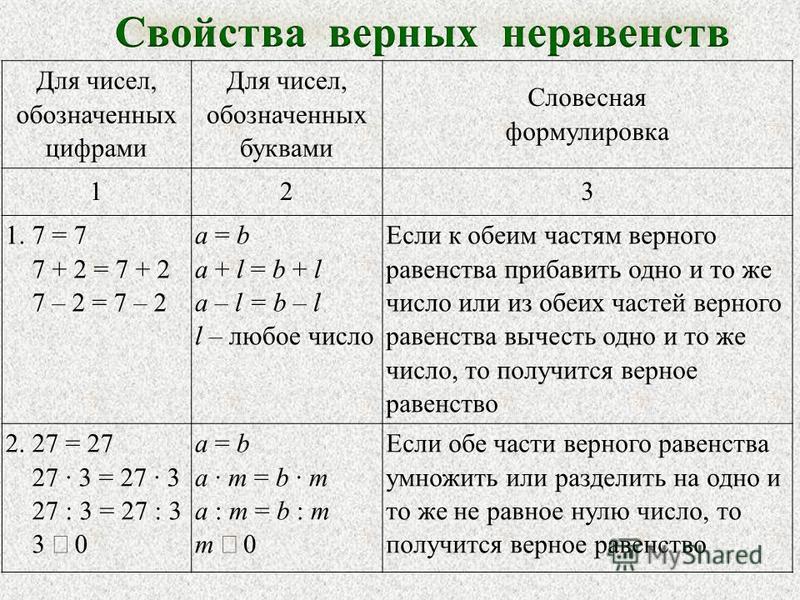 Для чисел, обозначенных цифрами Для чисел, обозначенных буквами Словесная формулировка 123 1. 7 = 7 7 + 2 = 7 + 2 7 – 2 = 7 – 2 а = b a + l = b + l a – l = b – l l – любое число Если к обеим частям верного равенства прибавить одно и то же число или и