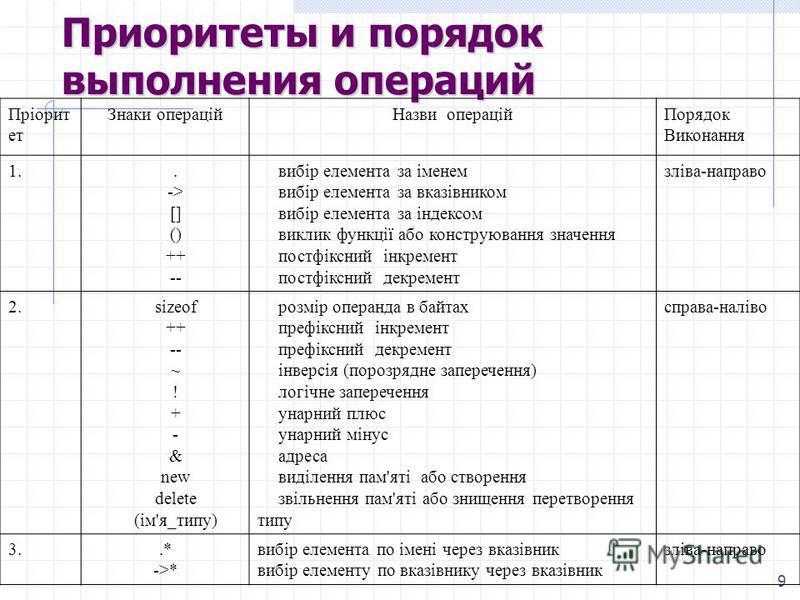 9 Приоритеты и порядок выполнения операций Пріорит ет Знаки операційНазви операційПорядок Виконання 1.. -> [] () ++ -- вибір елемента за іменем вибір елемента за вказівником вибір елемента за індексом виклик функції або конструювання значення постфік