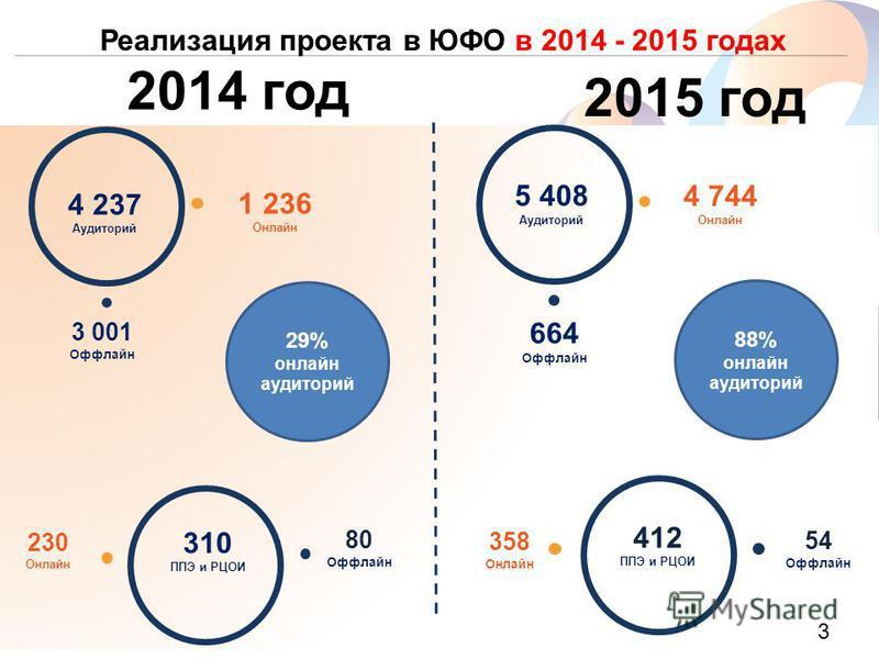 www.rt.ru Реализация проекта в ЮФО в 2014 - 2015 годах 4 237 Аудиторий 3 001 Оффлайн 310 ППЭ и РЦОИ 230 Онлайн 80 Оффлайн 5 408 Аудиторий 664 Оффлайн 4 744 Онлайн 412 ППЭ и РЦОИ 358 Онлайн 2015 год 2014 год 54 Оффлайн 1 236 Онлайн 29% онлайн аудитори