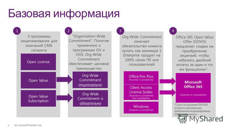 Базовая информация For Microsoft Partner Use2 3 программы лицензирования для компаний СМБ сегмента Organization-Wide Commitment. Понятие применимо к программам OV и OVS. Org-Wide Commitment обеспечивает ценовое преимущество Org-Wide Commitment означа