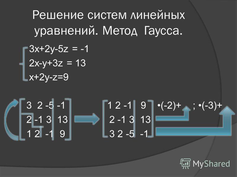 Решение систем линейных уравнений. Метод Гаусса. 3x+2y-5z = -1 2x-y+3z = 13 x+2y-z=9 3 2 -5 -1 1 2 -1 9 (-2)+ ; (-3)+ 2 -1 3 13 2 -1 3 13 1 2 -1 9 3 2 -5 -1