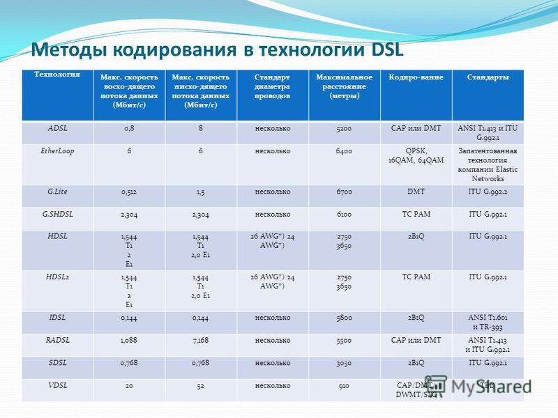 Методы кодирования в технологии DSL Технология Макс. скорость восхо-дящего потока данных (Мбит/с) Макс. скорость нисхо-дящего потока данных (Мбит/с) Стандарт диаметра проводов Максимальное расстояние (метры) Кодиро-вание Стандарты ADSL0,88 несколько