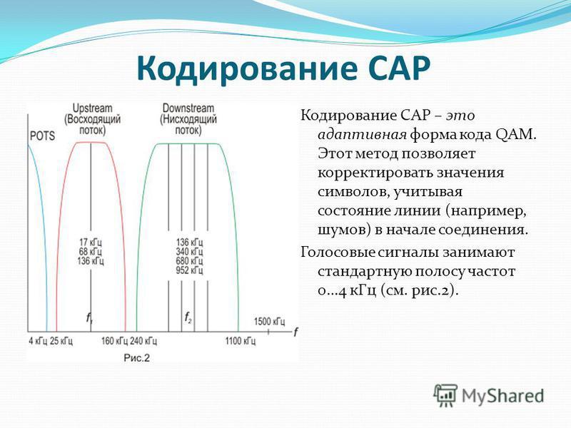 Кодирование САР Кодирование САР – это адаптивная форма кода QAM. Этот метод позволяет корректировать значения символов, учитывая состояние линии (например, шумов) в начале соединения. Голосовые сигналы занимают стандартную полосу частот 0…4 к Гц (см.