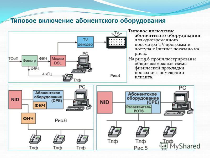 Типовое включение абонентского оборудования Типовое включение абонентского оборудования для одновременного просмотра TV программ и доступа к Internet показано на рис.4. На рис.5,6 проиллюстрированы общие возможные схемы физической прокладки проводки