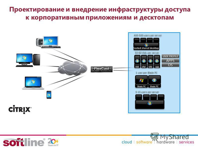 Проектирование и внедрение инфраструктуры доступа к корпоративным приложениям и десктопам APPS USER PROFILE OS