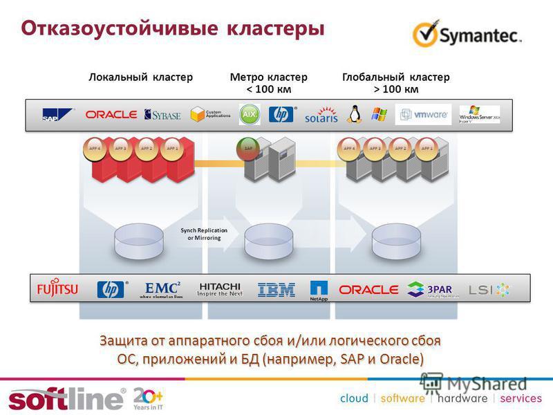 Отказоустойчивые кластеры Защита от аппаратного сбоя и/или логического сбоя ОС, приложений и БД (например, SAP и Oracle) Метро кластер < 100 км Глобальный кластер > 100 км Локальный кластер SAP APP 1 APP 3 APP 2 SAP APP 4 Synch Replication or Mirrori