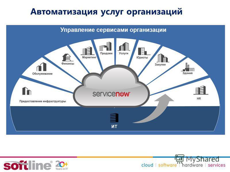 Автоматизация услуг организаций