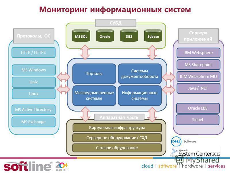 Мониторинг информационных систем Порталы Системы документооборота Межведомственные системы Информационные системы OracleMS SQLDB2 IBM Websphere MS Sharepoint Java /.NET Sybase IBM Websphere MQ HTTP / HTTPS MS Active Directory MS Exchange Oracle EBS S