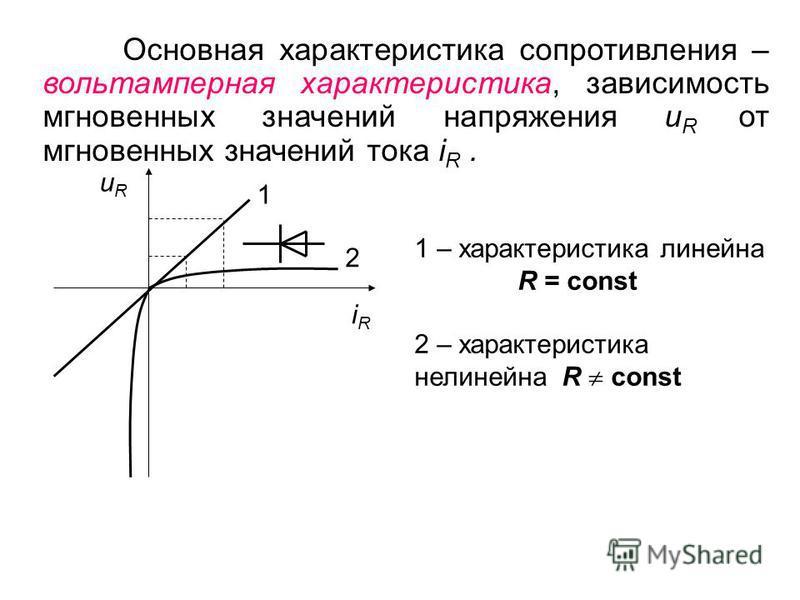 Основная характеристика сопротивления – вольтамперная характеристика, зависимость мгновенных значений напряжения u R от мгновенных значений тока i R. uRuR iRiR 1 2 1 – характеристика линейна R = const 2 – характеристика нелинейнаяя R const