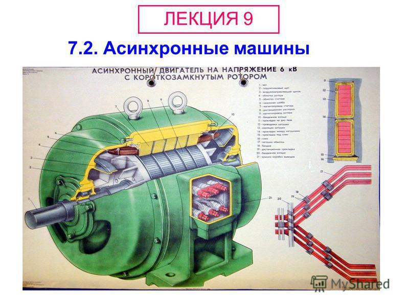 7.2. Асинхронные машины ЛЕКЦИЯ 9