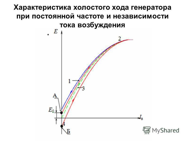 Характеристика холостого хода генератора при постоянной частоте и независимости тока возбуждения