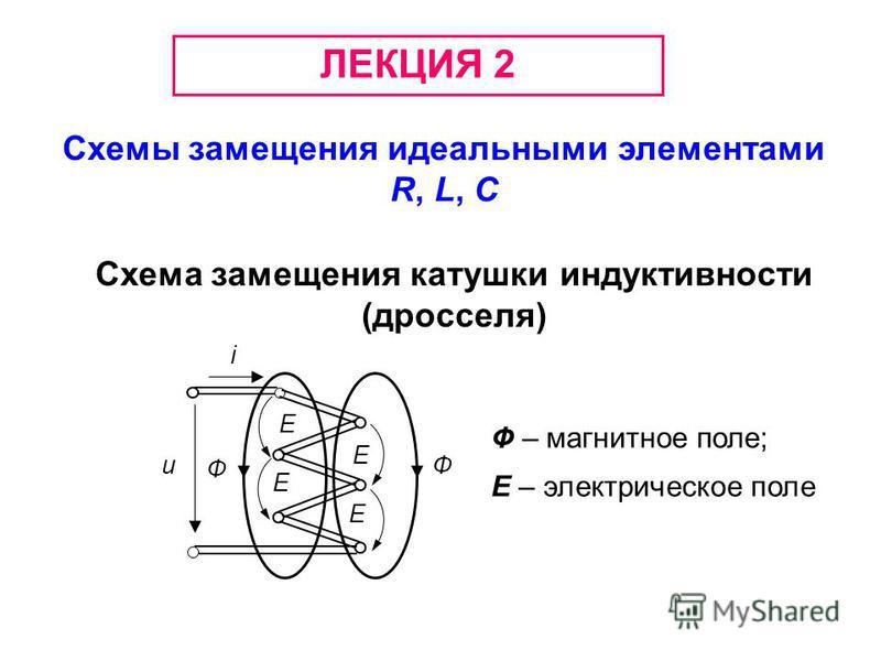 ЛЕКЦИЯ 2 Схемы замещения идеальными элементами R, L, C Cхема замещения катушки индуктивности (дросселя) i u Ф Ф Е Е Е Е Ф – магнитное поле; Е – электрическое поле