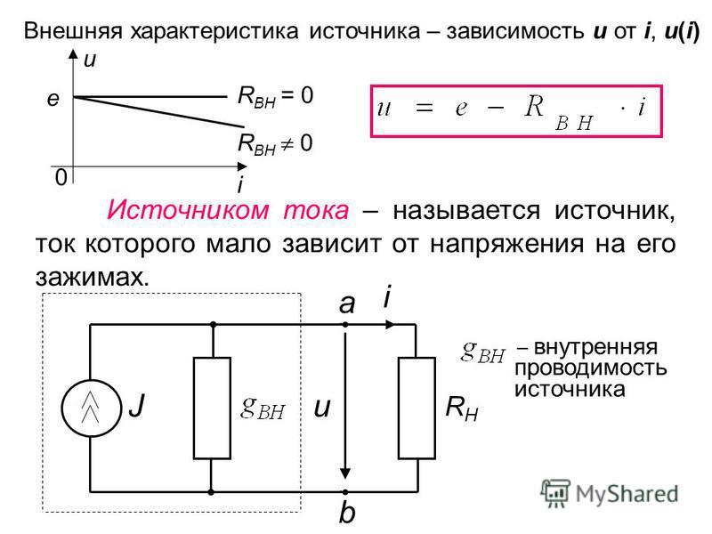 Внешняя характеристика источника – зависимость u от i, u(i) u e 0 i R ВН = 0 R ВН 0 Источником тока – называется источник, ток которого мало зависит от напряжения на его зажимах. Ju RНRН a b i – внутренняя проводимость источника