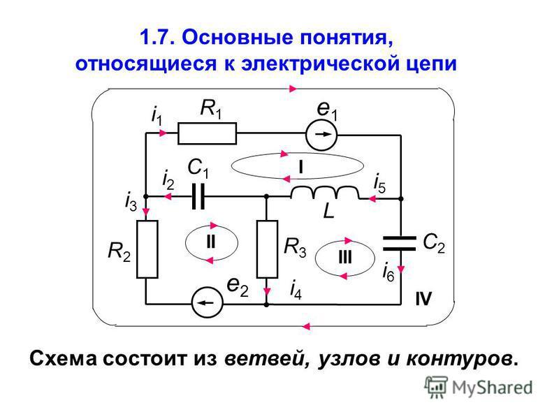 1.7. Основные понятия, относящиеся к электрической цепи Схема состоит из ветвей, узлов и контуров. L i1i1 е 1 е 1 R1R1 C1C1 i3i3 i2i2 R2R2 I R3R3 i5i5 i6i6 II III C2C2 IV е 2 е 2 i4i4