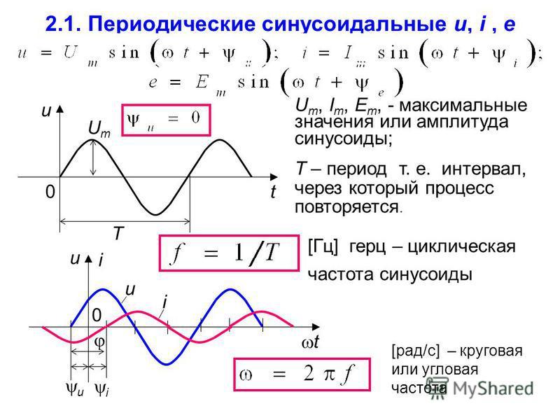 2.1. Периодические синусоидальные u, i, e T 0 u t UmUm U m, I m, E m, - максимальные значения или амплитуда синусоиды; Т – период т. е. интервал, через который процесс повторяется. [Гц] герц – циклическая частота синусоиды [рад/с] – круговая или угло