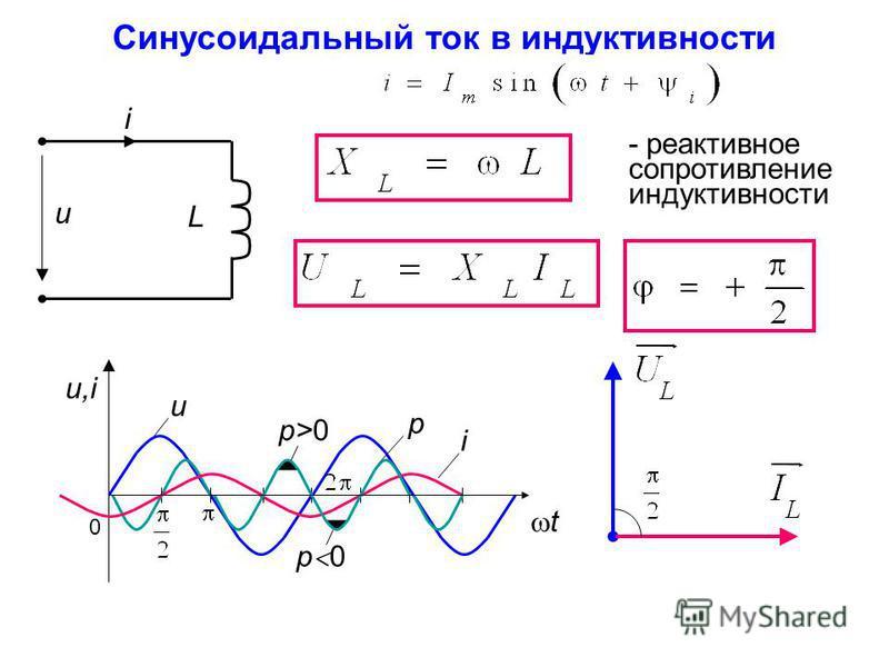 Синусоидальный ток в индуктивности u - реактивное сопротивление индуктивности i L p 0 u,iu,i t u i p>0p>0 p 0