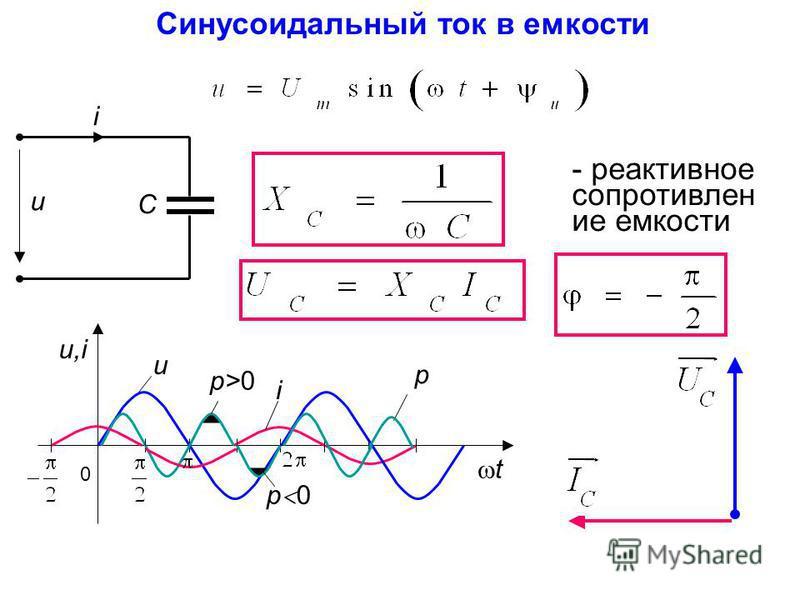 Синусоидальный ток в емкости - реактивное сопротивление емкости u i С p 0 u,iu,i t u i p>0p>0 p 0