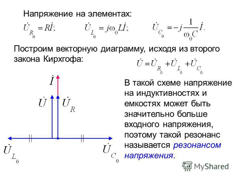 Напряжение на элементах: Построим векторную диаграмму, исходя из второго закона Кирхгофа: В такой схеме напряжение на индуктивностях и емкостях может быть значительно больше входного напряжения, поэтому такой резонанс называется резонансом напряжения