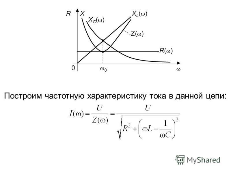 X C ( ) X R X L ( ) -Z( ) R( ) 0 0 Построим частотную характеристику тока в данной цепи: