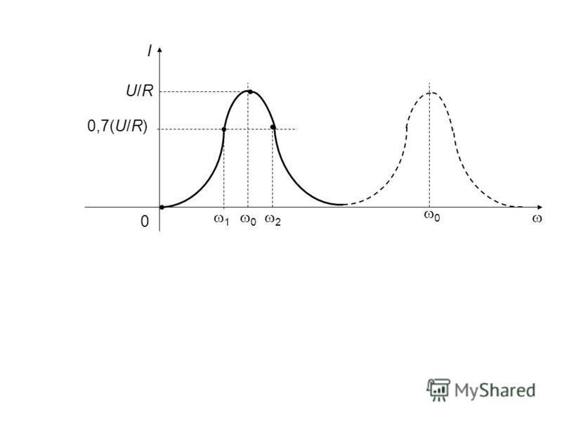 0 I U/RU/R 0,7(U/R) 0 1 2 0