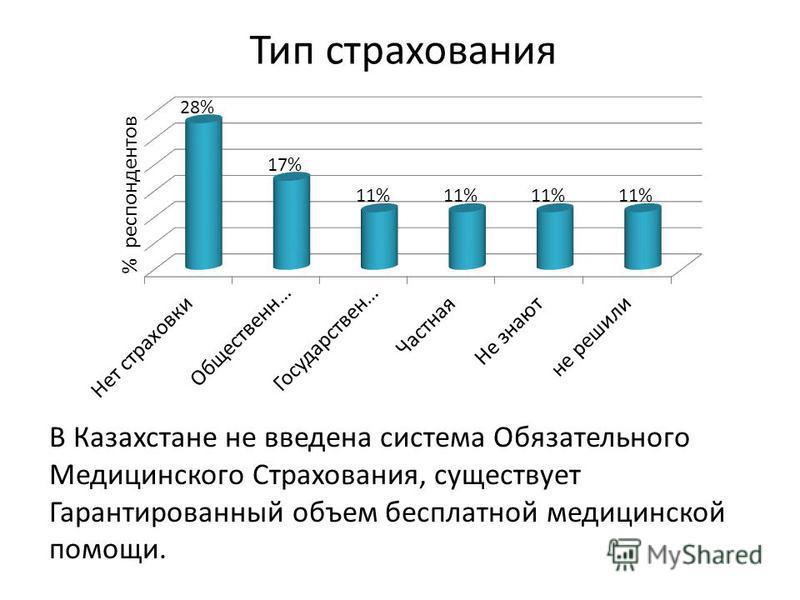 Тип страхования В Казахстане не введена система Обязательного Медицинского Страхования, существует Гарантированный объем бесплатной медицинской помощи.
