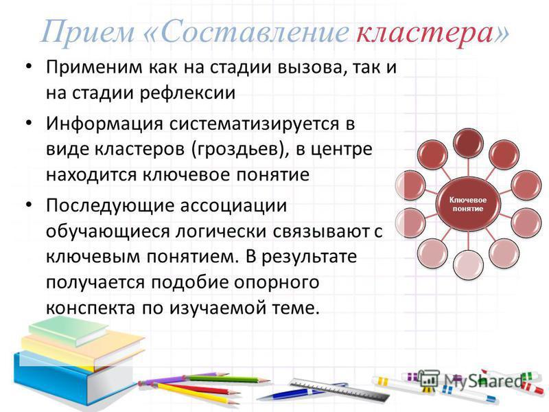 Ключевое понятие Прием «Составление кластера» Применим как на стадии вызова, так и на стадии рефлексии Информация систематизируется в виде кластеров (гроздьев), в центре находится ключевое понятие Последующие ассоциации обучающиеся логически связываю