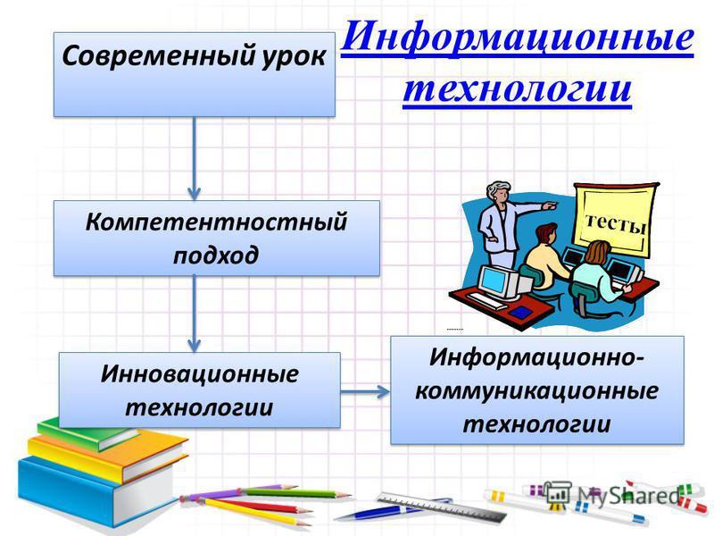 Современный урок Инновационные технологии Компетентностный подход Информационно- коммуникационные технологии Информационные технологии