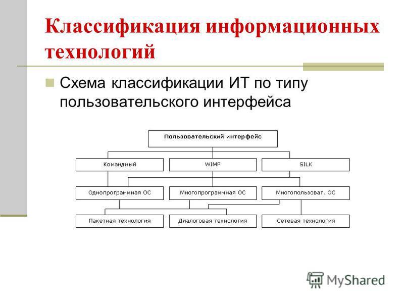 Классификация информационных технологий Схема классификации ИТ по типу пользовательского интерфейса