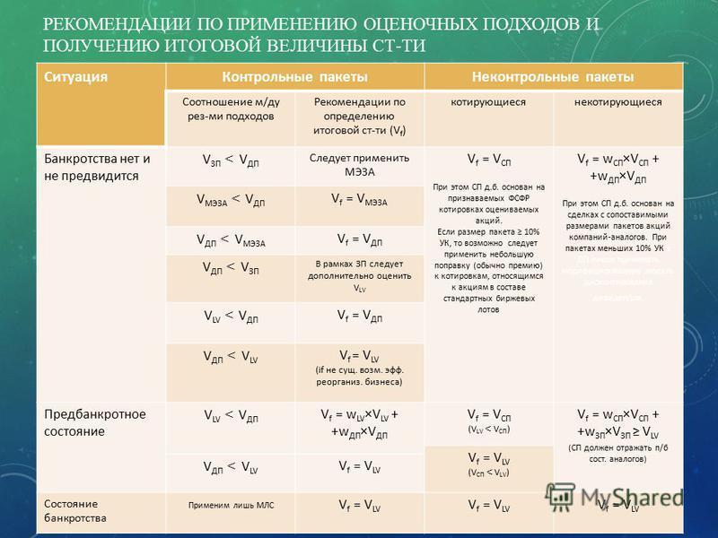 РЕКОМЕНДАЦИИ ПО ПРИМЕНЕНИЮ ОЦЕНОЧНЫХ ПОДХОДОВ И ПОЛУЧЕНИЮ ИТОГОВОЙ ВЕЛИЧИНЫ СТ-ТИ Ситуация Контрольные пакеты Неконтрольные пакеты Соотношение м/ду рез-ми подходов Рекомендации по определению итоговой ст-ти (V f ) котирующиесянекотирующиеся Банкротст