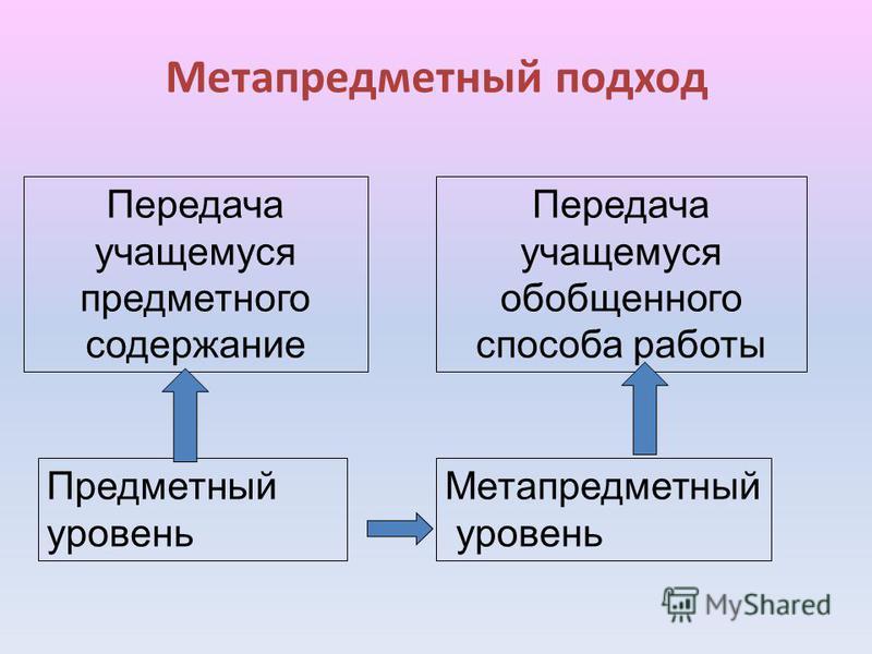Метапредметный подход Предметный уровень Передача учащемуся предметного содержание Передача учащемуся обобщенного способа работы Метапредметный уровень