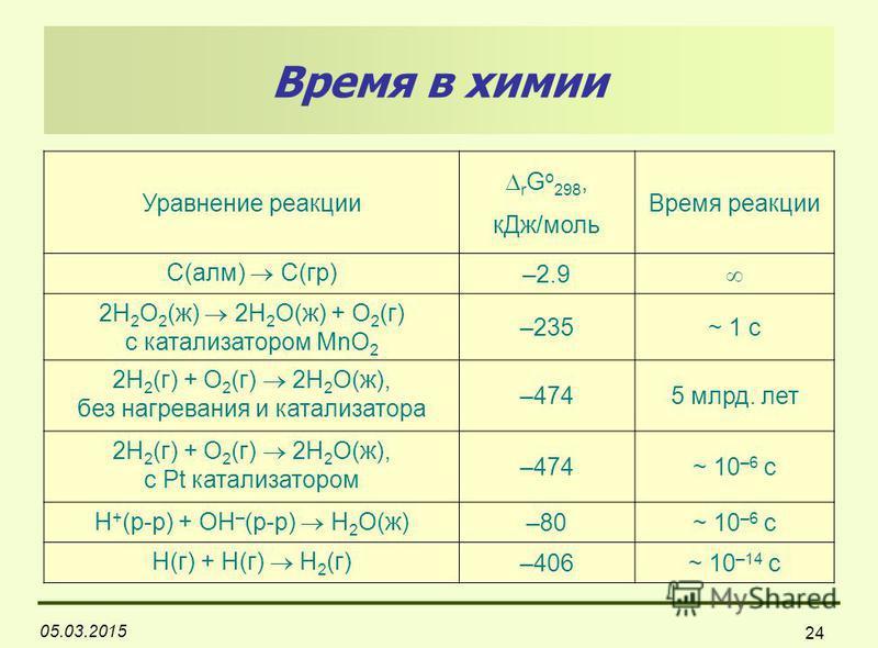 05.03.2015 24 Время в химии Уравнение реакции r G o 298, к Дж/моль Время реакции C(алм) C(гр) –2.9 2H 2 O 2 (ж) 2H 2 O(ж) + O 2 (г) с катализатором MnO 2 –235~ 1 c 2H 2 (г) + O 2 (г) 2H 2 O(ж), без нагревания и катализатора –4745 млрд. лет 2H 2 (г) +