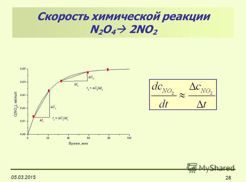 05.03.2015 28 Скорость химической реакции N 2 O 4 2NO 2