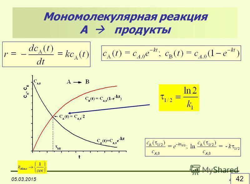 05.03.2015 42 Мономолекулярная реакция А продукты
