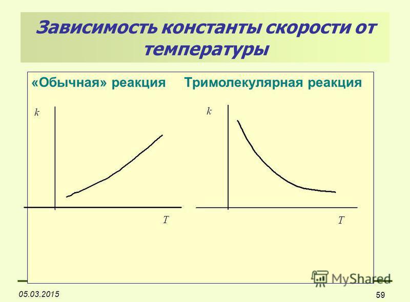 05.03.2015 59 «Обычная» реакция Тримолекулярная реакция Зависимость константы скорости от температуры