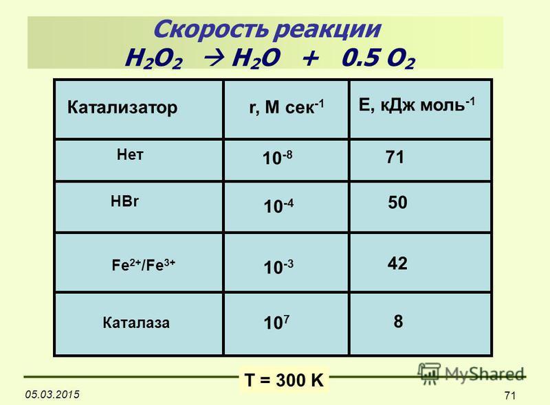 05.03.2015 71 Катализаторr, M сек -1 E, к Дж моль -1 Нет Каталаза HBr Fe 2+ /Fe 3+ 10 -8 10 -3 10 7 10 -4 71 50 42 8 T = 300 K Скорость реакции H 2 O 2 H 2 O + 0.5 O 2