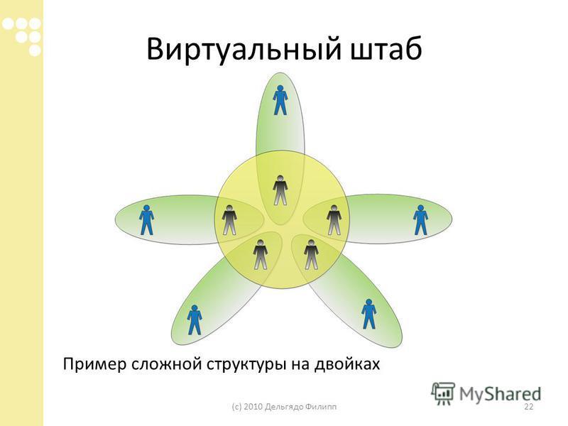 Виртуальный штаб Пример сложной структуры на двойках (с) 2010 Дельгядо Филипп 22