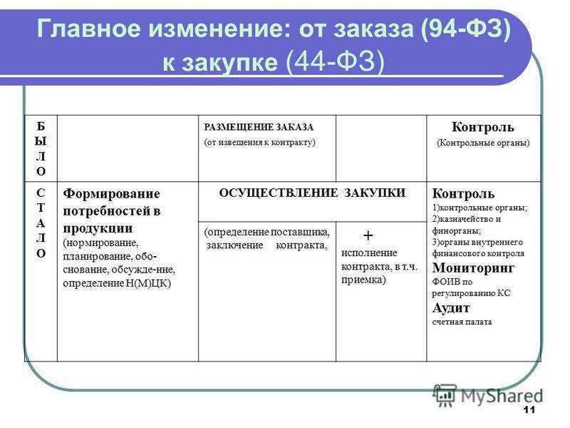 11 Главное изменение: от заказа (94-ФЗ) к закупке (44-ФЗ) БЫЛОБЫЛО РАЗМЕЩЕНИЕ ЗАКАЗА (от извещения к контракту) Контроль (Контрольные органы) СТАЛОСТАЛО Формирование потребностей в продукции (нормирование, планирование, обо- снование, обсужде-ние, оп