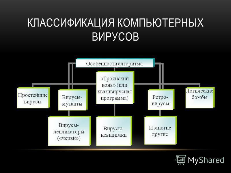 КЛАССИФИКАЦИЯ КОМПЬЮТЕРНЫХ ВИРУСОВ Особенности алгоритма Простейшие вирусы Вирусы-мутанты Вирусы-репликаторы («черви») «Троянский конь» (или квазивирусная программа) Вирусы-невидимки Ретро-вирусыИ многие другие Логические бомбы